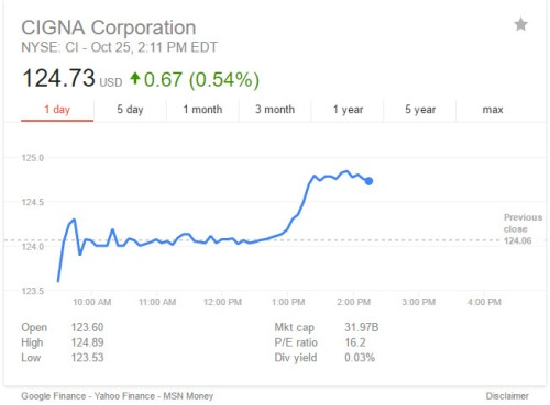 cigna-stock-price-on-12016