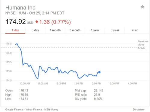 humana-stock-pric-in-2016