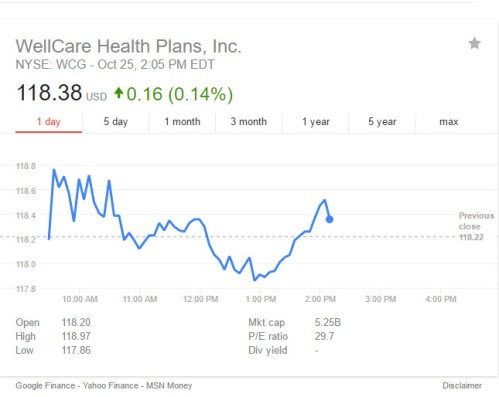 wellcare-stock-in-2016